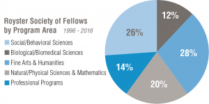 A pie chart titled Royster Society of Fellows by Program Area 1996-2016 and divided into 5 wedges. Clockwise from the top of the chart the wedges and their percentages are Biological/Biomedical Sciences – 12%, Fine Arts & Humanities – 28%, Natural/Physical Sciences & Math – 20%, Professional Programs – 14%, Social/Behavioral Sciences 26%.