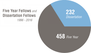 A pie chart titled Five Year Fellows and Dissertation Fellows 1996-2016 and divided into 2 wedges. Clockwise from the top of the chart the wedges and their numbers are Dissertation – 232, Five Year – 458.