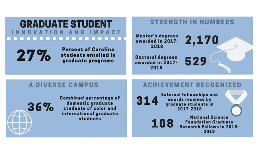 Carolina graduate student innovation and impact
